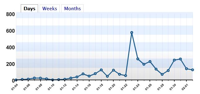 رسم يوضح إحصائيات المدونة خلال شهر يناير